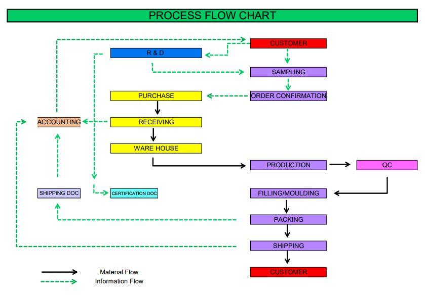 Process Flow Chart Sky High International Co Ltd